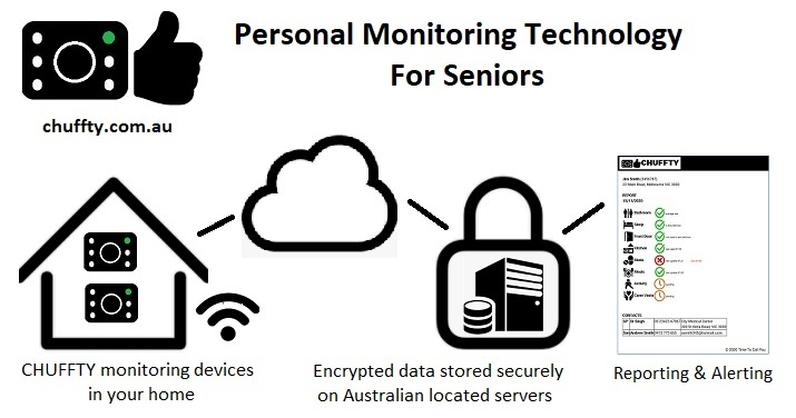 Personal Monitoring Technology For Seniors In Australia